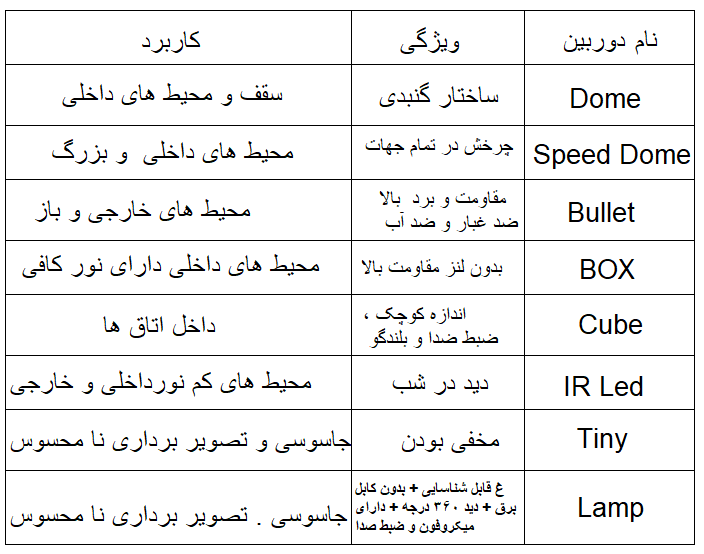 انواع دوربین مدار بسته در تبریز