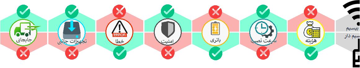 مقایسه سیستم دزدگیر بیسیم و سیم دار در تهران